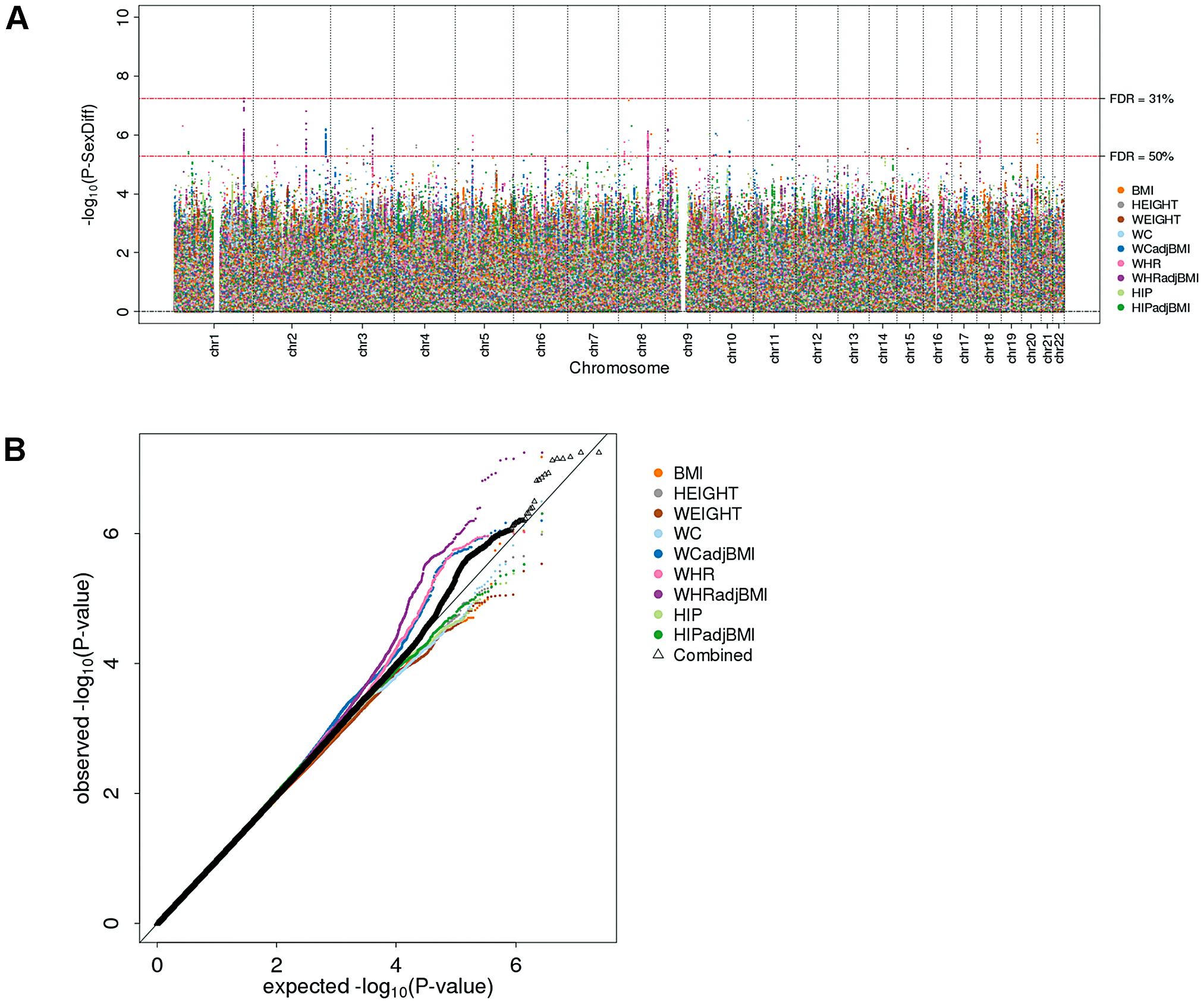 Genome-wide sex-difference scan fails to pinpoint loci.
