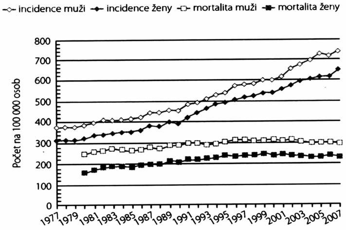Incidence a mortalita na zhoubné nádory v ČR v letech 1977–2007