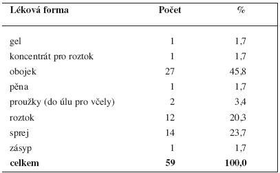 Veterinární vyhrazená léčiva (ke dni 21. 1. 2011) podle lékových forem