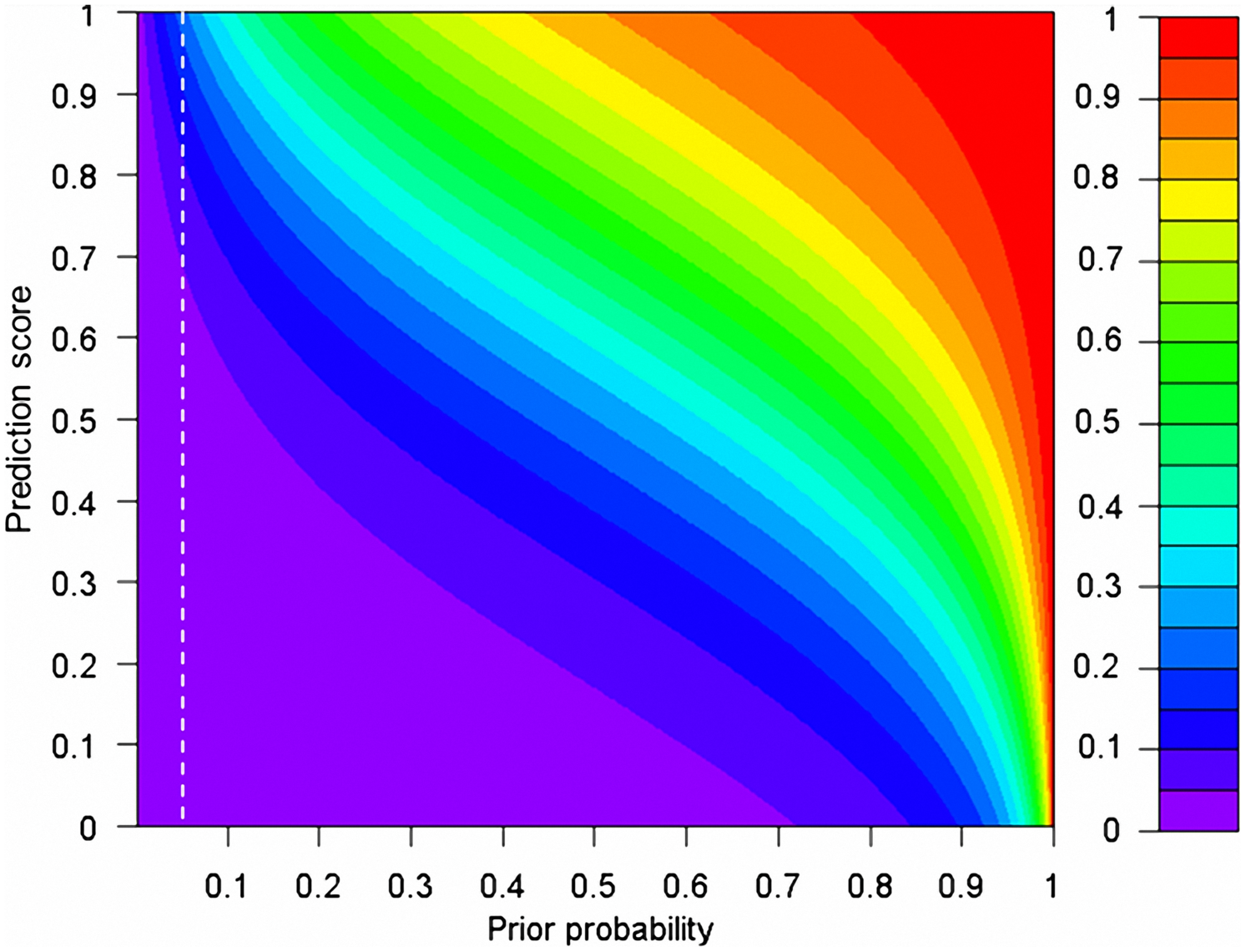 The relationship between prior and posterior probabilities of a rare nsSNV being pathogenic, given the prediction scores from SIFT, PolyPhen2, and MutationTaster.