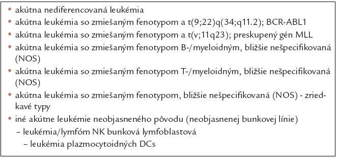 Klasifikácia akútnych leukémií neobjasneného bunkového pôvodu (podľa klasifikácie SZO z roku 2008).