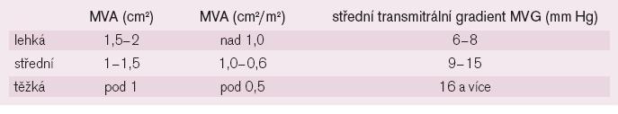 Kvantifikace mitrální stenózy.