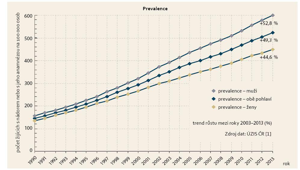 Prevalence zhoubných nádorů kolorekta v české populaci. Graph 2. The prevalence of colorectal cancer in the Czech population.