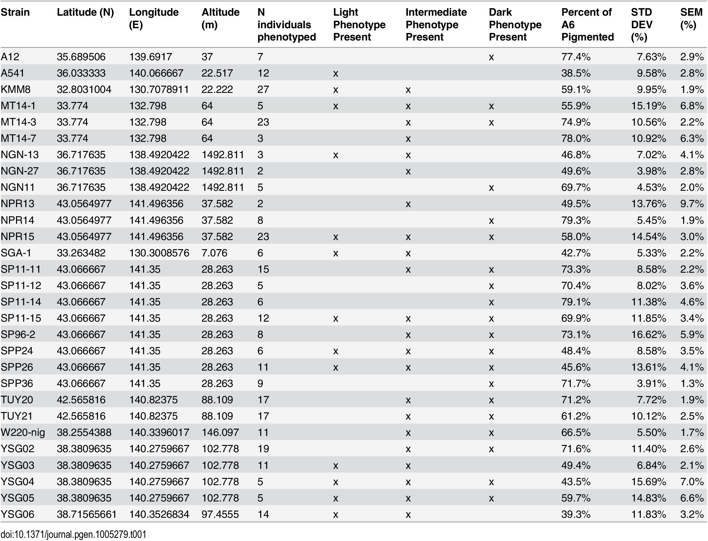 <i>D</i>. <i>auraria</i> strains surveyed for the geographic distribution of pigmentation phenotypes.