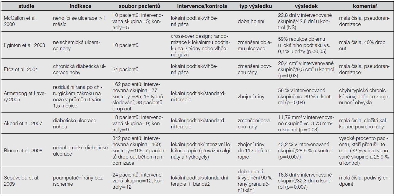 Přehled randomizovaných kontrolovaných studií s lokálním podtlakem u pacientů se syndromem diabetické nohy