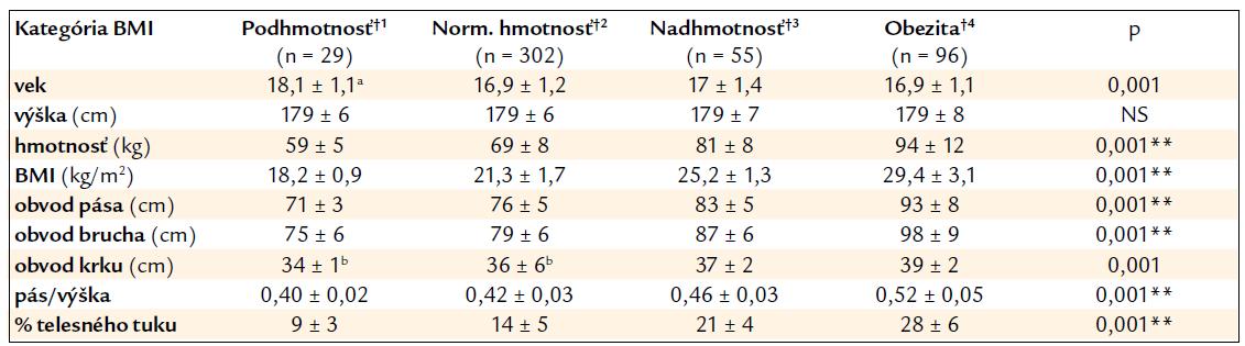 Tab. 1b. Charakteristika súboru chlapcov podľa kategórií indexu telesnej hmoty (BMI).