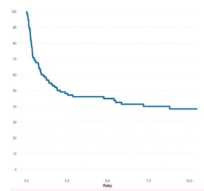 Pravděpodobnost OS pacientů s MDS (N-198)