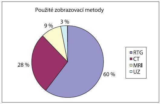 Poměr použitých zobrazovacích metod. Recidivy orbitocelulitid 3  Reoperace 0