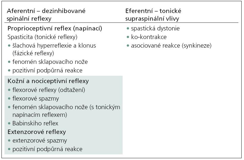 Klasifikace pozitivních příznaků u syndromu centrálního motoneuronu na podkladě patofyziologických mechanizmů.