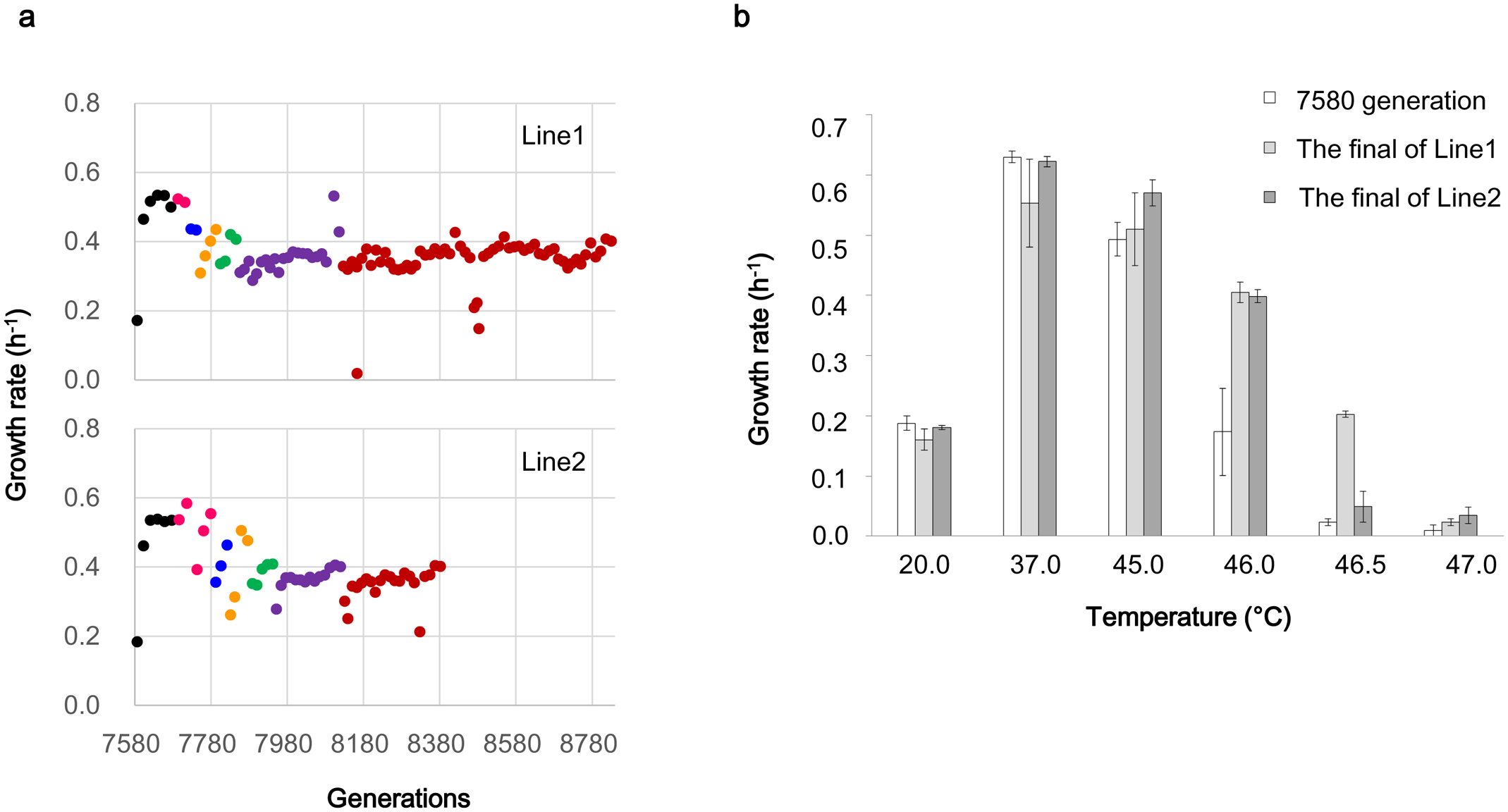 Growth rate changes in the evolution for thermal adaptation.
