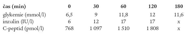 oGTT bratra s uvedením glykemií, inzulinemií a hladin C-peptidu v minutě 0, 30, 60, 120 a 180.
