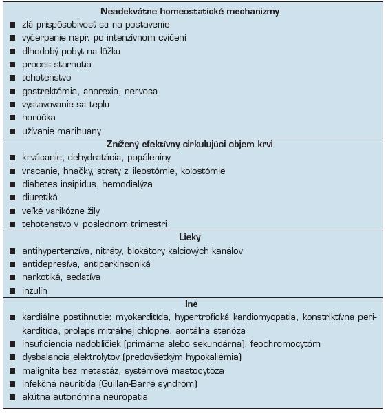Funkčné príčiny OH (25, 26)