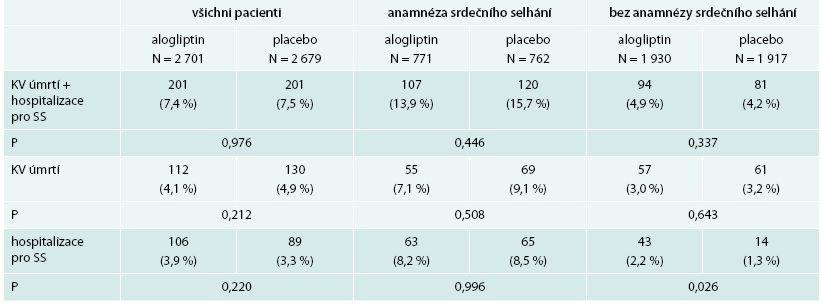 Riziko kombinovaného cíle kardiovaskulárního úmrtí a hospitalizace pro srdeční selhání,  a jeho složek v závislosti na přítomností srdečního selhání při zařazení do studie (post hoc analýza)