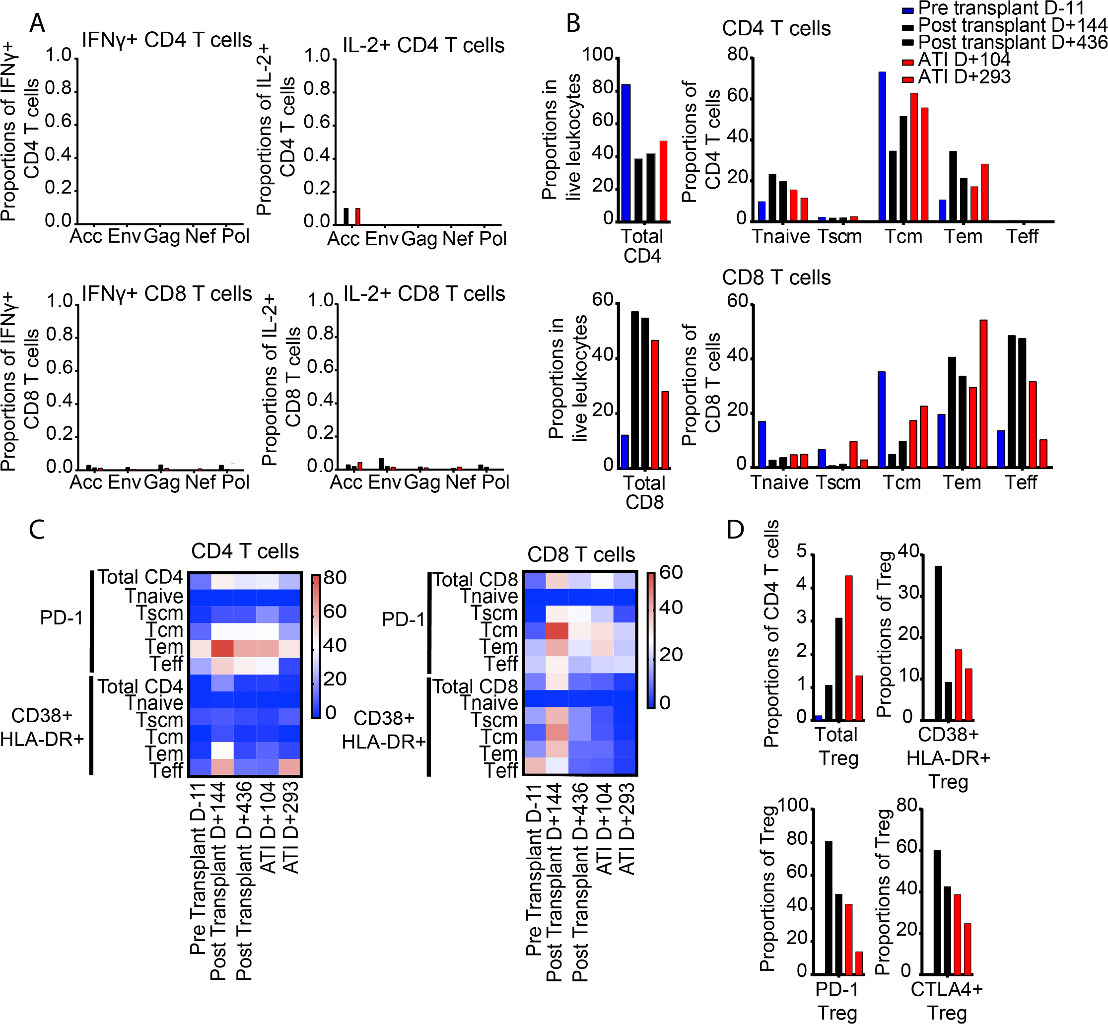 Dynamics of CD4 and CD8 T cell responses in the described patient.