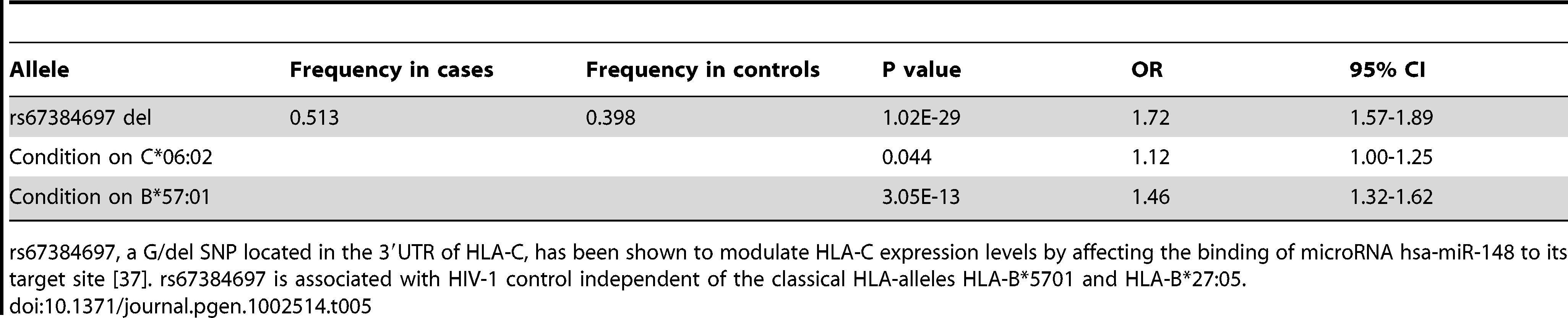 Association of rs67384697 with psoriasis and conditional analysis on HLA-C*06:02 and B*57:01.