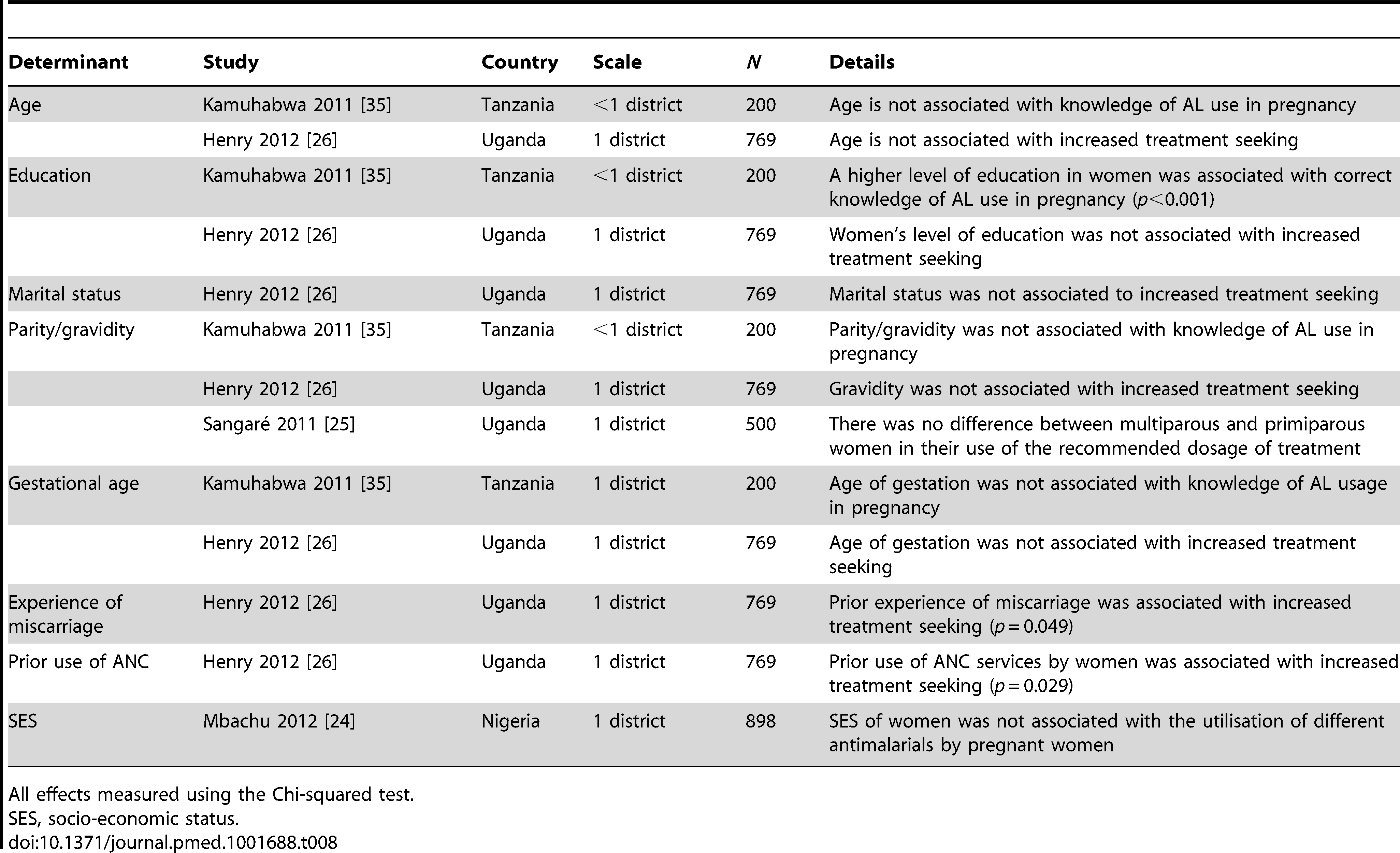Data on the determinants of treatment-seeking behaviours for malaria in pregnancy by pregnant women.