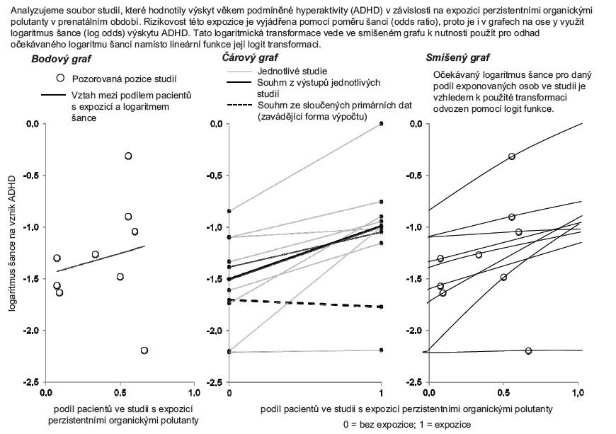 Příklad 4. Komplexní vizualizace výstupů více nezávislých studií, kde je efekt expozice vyjádřen poměrem šancí.