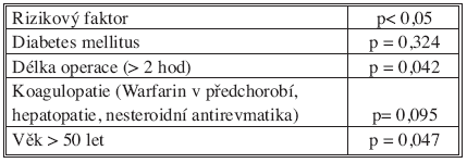 Rizikové faktory infekce chirurgického místa