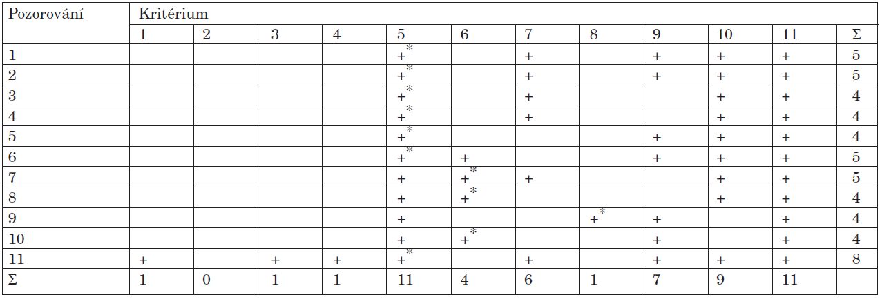 Klasifikační kritéria ACR 1982 (úprava 1997) u SLE s Jaccoudovou artropatií.
