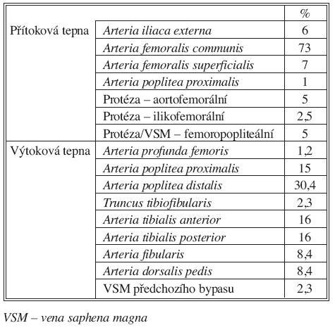 Místo umístění proximální a distální anastomózy u 82 infraingunálních rekonstrukcí žilním alloštěpem Tab. 2. The sites of proximal and distal anastomoses in 82 infrainguinal reconstructions using venous allografts