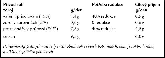 Strategie Velké Británie pro redukci přívodu soli v populaci. Volně podle [1].