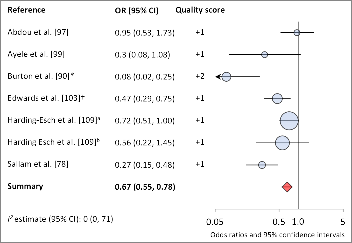 Meta-analysis examining the association of sanitation access with <i>C. trachomatis</i> infection.