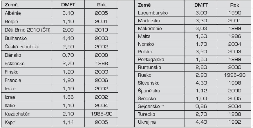 """Hodnoty kazivosti DMFT (v ČR KPE zuby na osobu) ve vybraných zemích [<a href=""""http://www.mah.se/CAPP/Country-Oral-Health-Profiles/According-to-WHO-Regions/?id=41425"""" target=""""_blank"""">http://www.mah.se/CAPP/Country-Oral-Health-Profiles/According-to-WHO-Regions/?id=41425</a>]"""