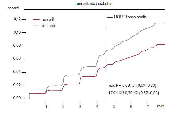 HOPE/HOPE-TOO: Vznik diabetes mellitus.