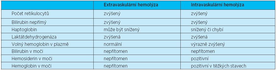 Laboratorní známky hemolýzy