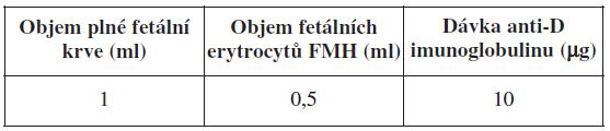 FMH a dávka anti-D imunoglobulinu – přepočet