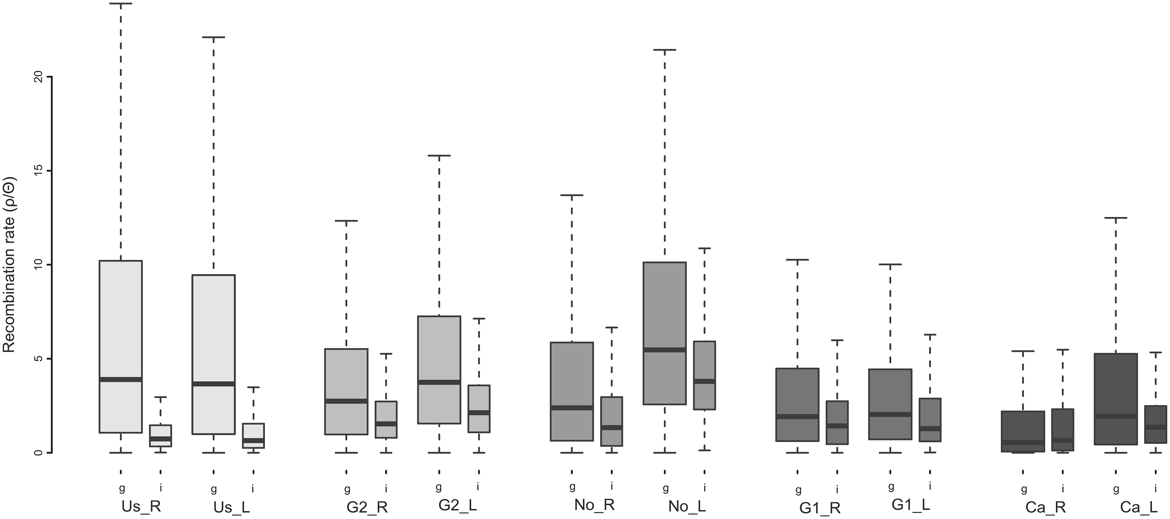 Boxplot illustrating the variation of realized population-scale recombination rates (ρ/Θ) across the genome in five lake-river population pairs.