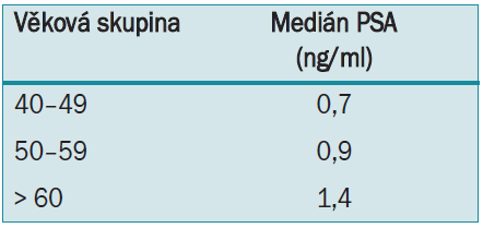 Věkové střední hodnoty PSA.