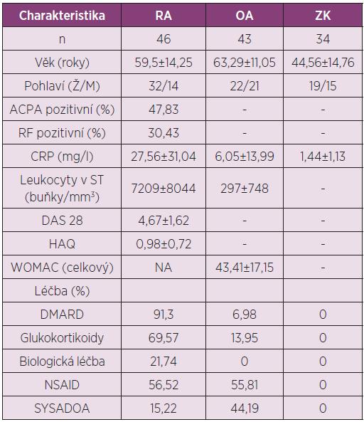 Charakteristika pacientů s RA, OA a zdravých kontrol zařazených do studie analyzující koncentrace IL-35 v séru a synoviální tekutině.