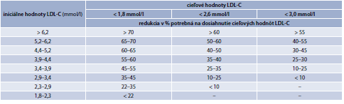 Tab. 15.22 | Percento redukcie potrebné na dosiahnutie cieľových hodnôt LDL-C pri rôznych iniciálnych hodnotách LDL-C