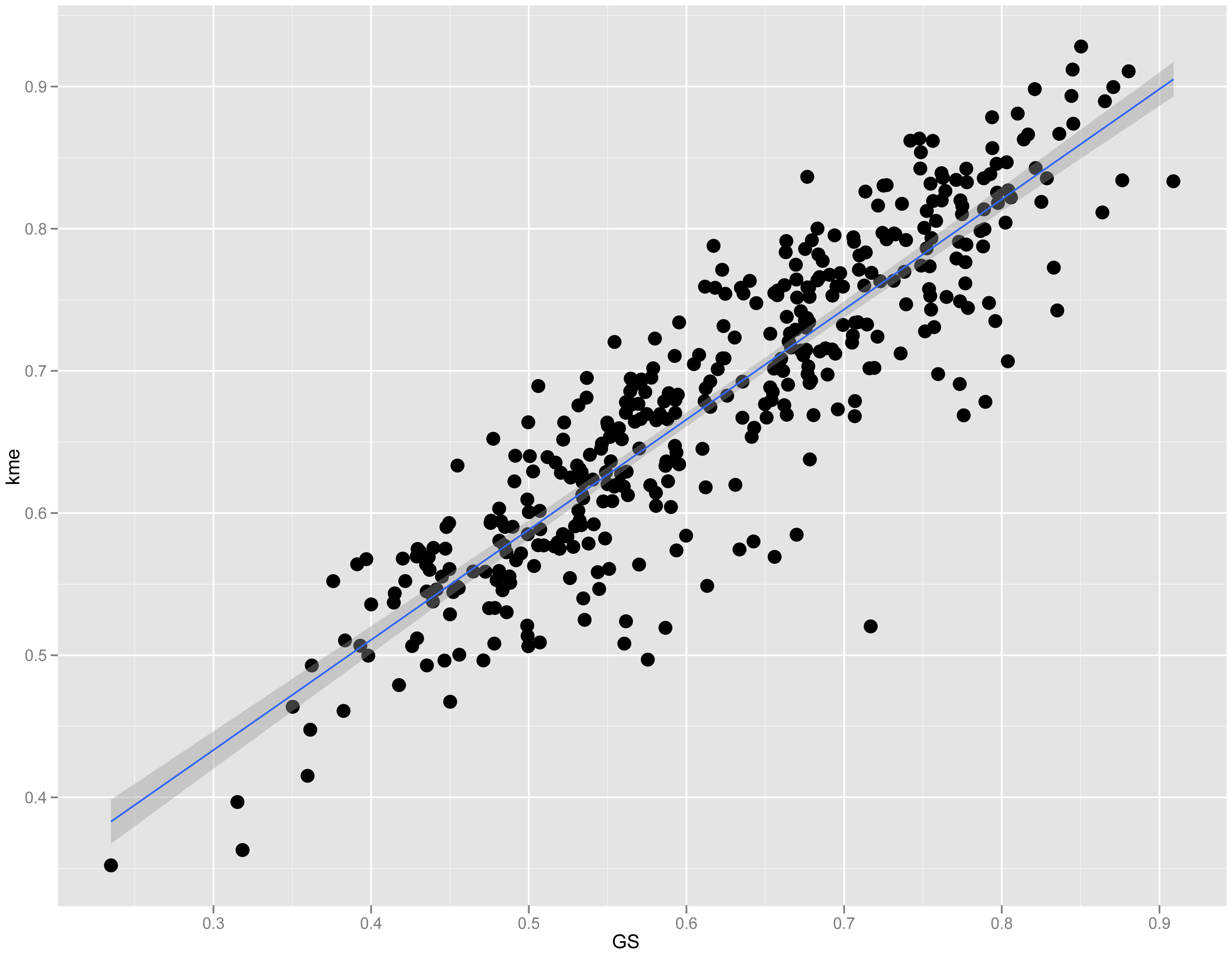 Connectivity is strongly correlated with GS in module 9.