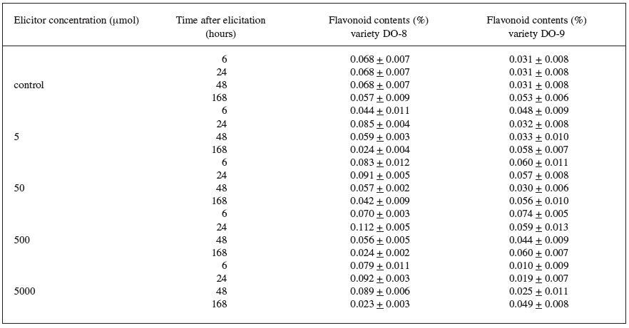 Production of flavonoids in suspension culture of Trifolium pratense L. (variety DO-8, DO-9) elicited with jasmonic acid