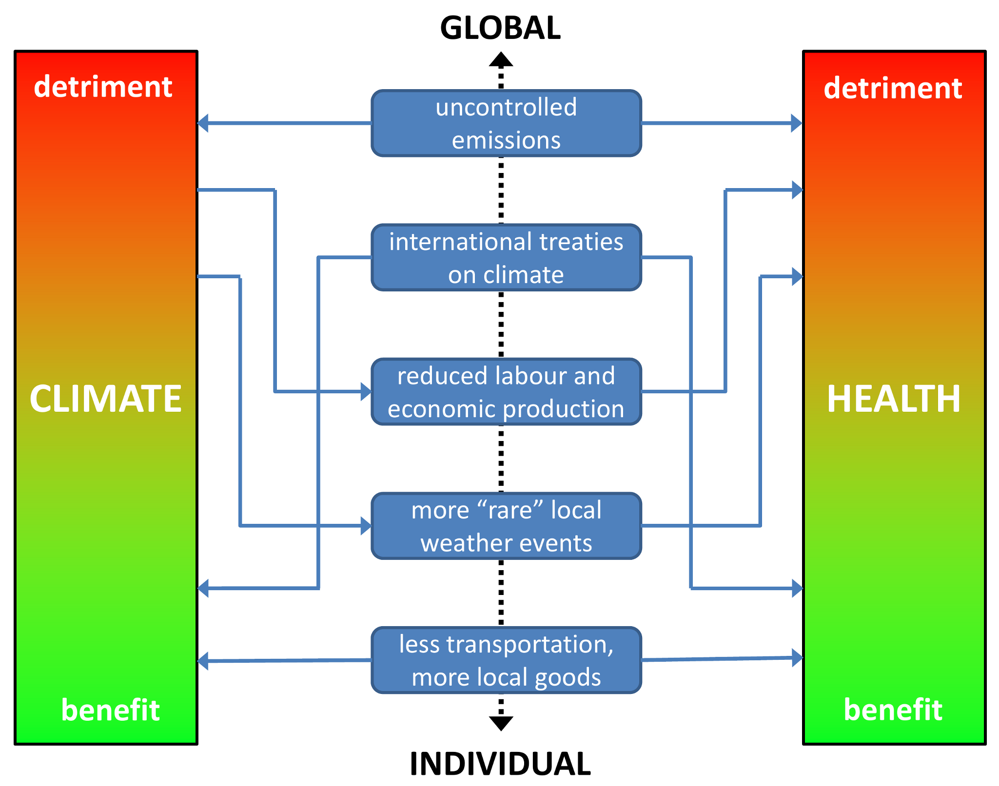Schematic of inter-relationships between climate and health, with examples of determinants on a global to individual scale.