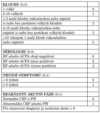 Nově navržená ACR/EULAR 2010 klasifikační kritéria revmatoidní artritidy.