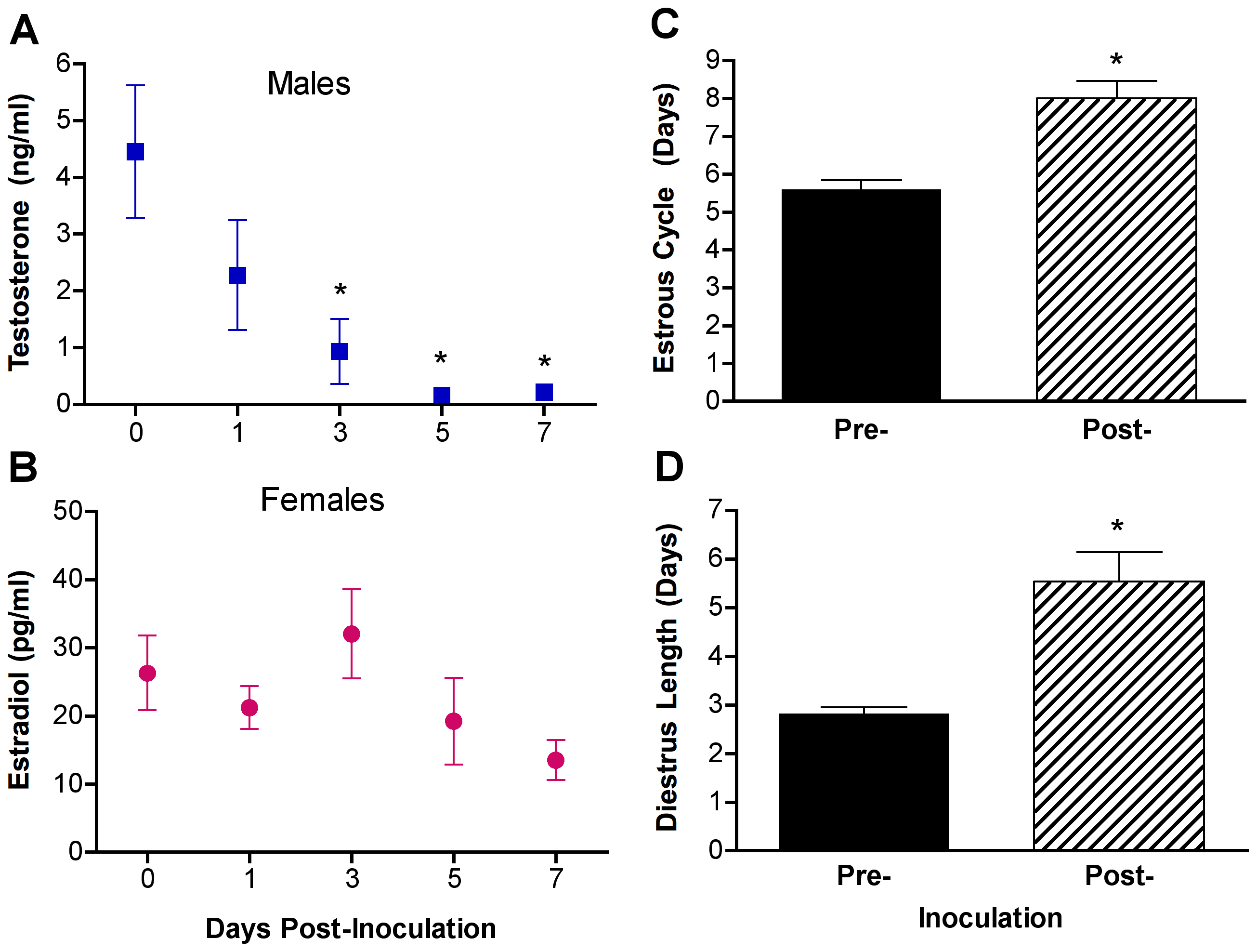 Influenza virus infection alters sex steroid concentrations and reproductive function in males and females.