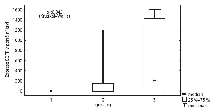 Exprese EGFR v portální krvi vzhledem ke gradingu