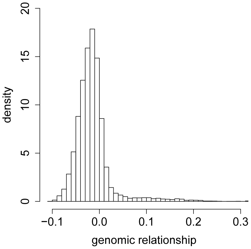 Histogram of the offdiagonal elements of the genomic relationship matrix .