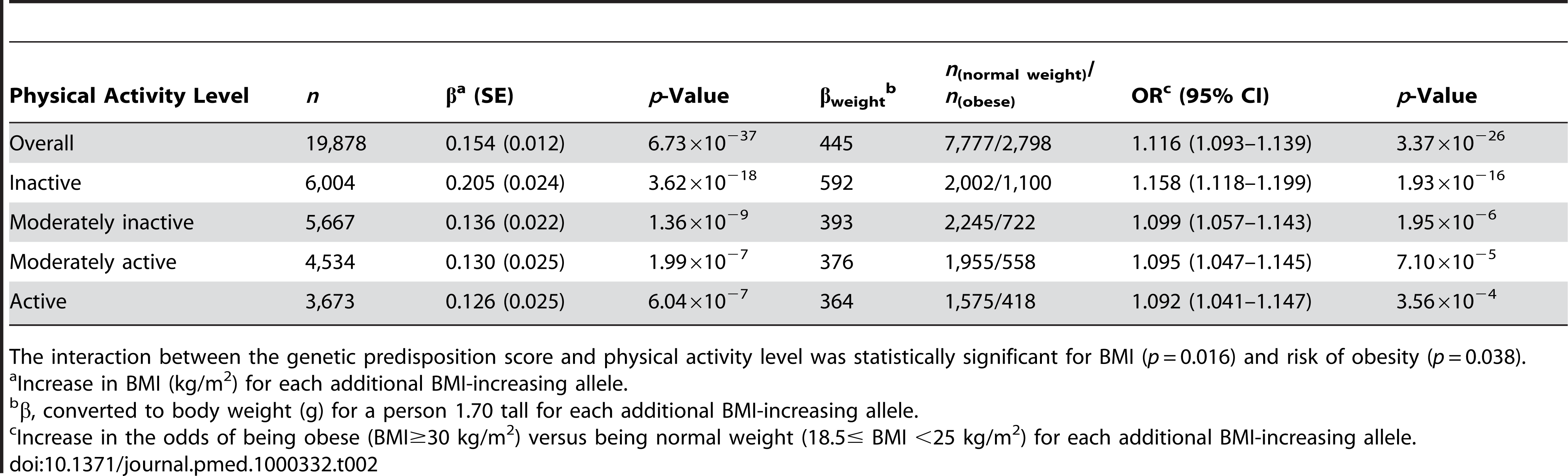 Associations of the genetic predisposition score with BMI and risk of obesity in the total population and stratified by physical activity level.