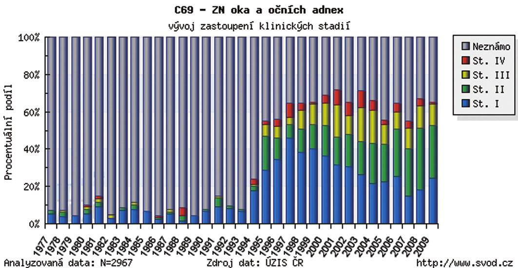 Zhubný nádor oka a adnex v ČR – vývoj zastúpenia podľa klinických štádií v r. 1977–2009
