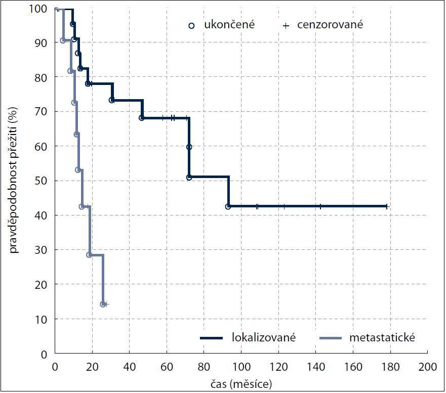 Kaplan-Meierova analýza – celkové přežití (OS) v závislosti na rozsahu onemocnění (p = 0,006).