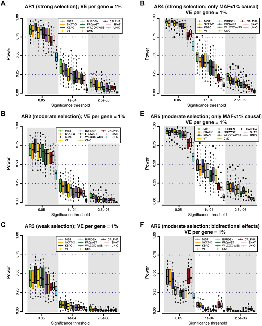 Power of different gene-based rare variant association methods at simulated disease loci.