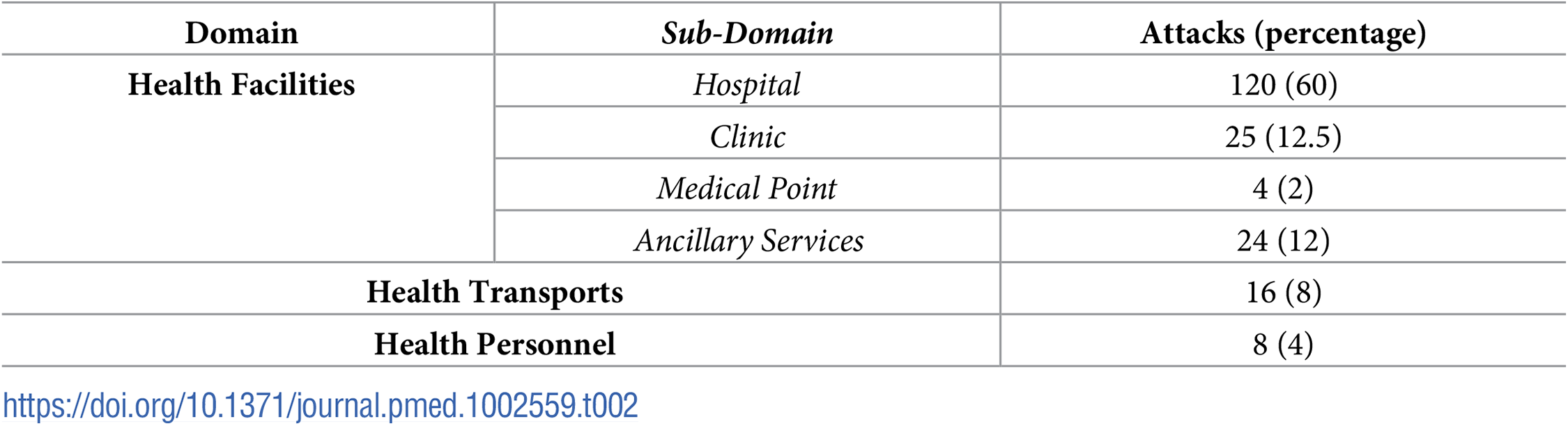 Type of medical domain attacked (<i>n</i> = 200).