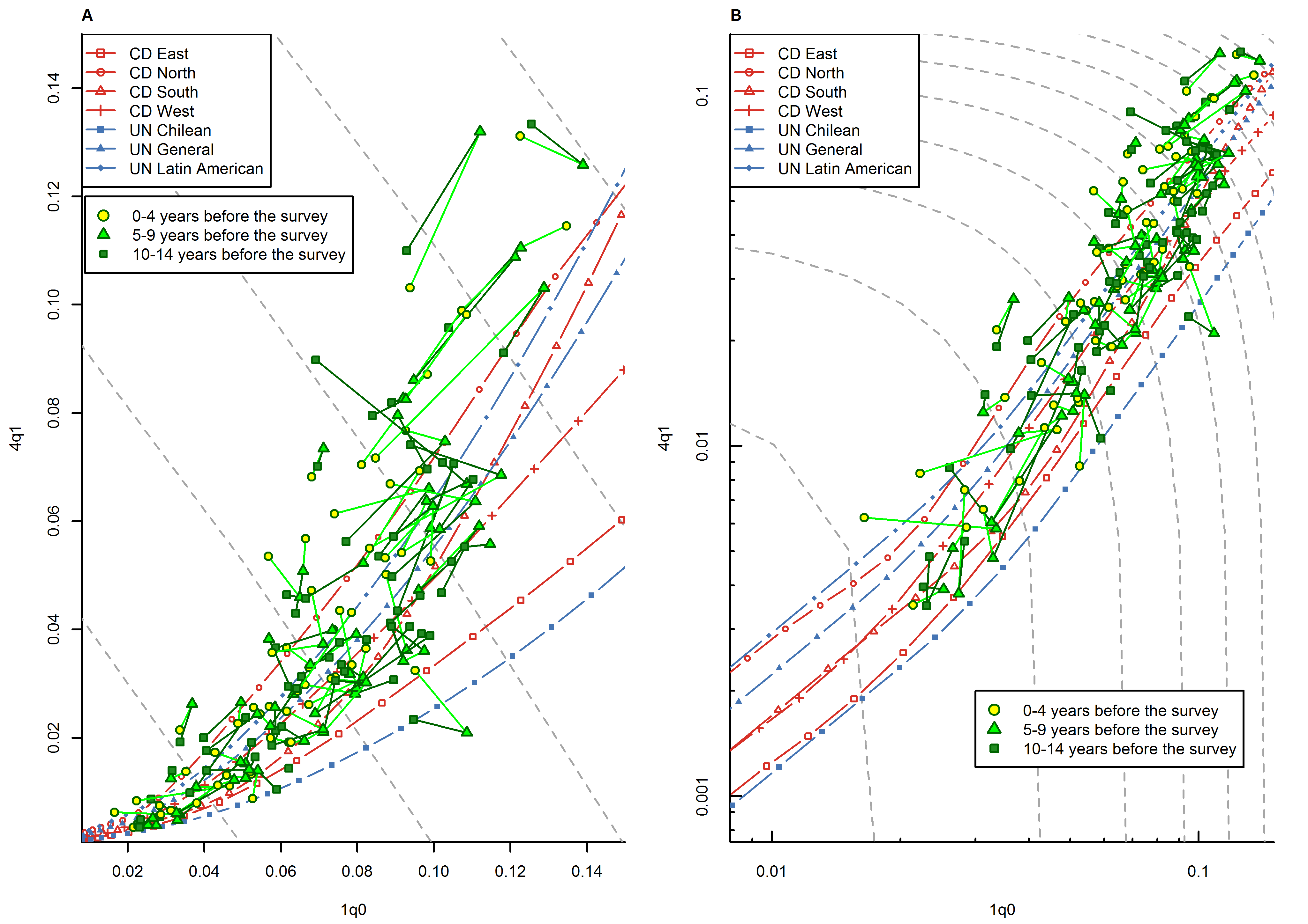 Relationship between <sub>1</sub><i>q</i><sub>0</sub> and <sub>4</sub><i>q</i><sub>1</sub> in WFS/DHS data from sub-Saharan African countries, by duration of the retrospective period.