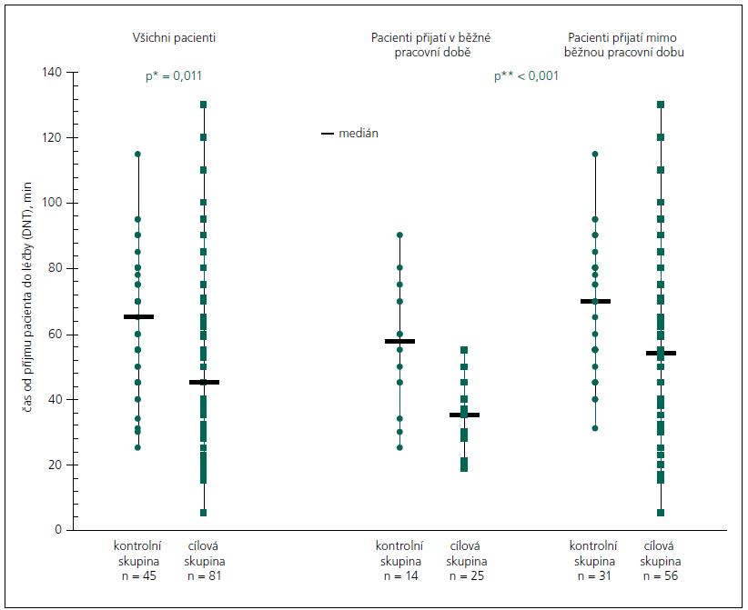 Hodnoty door-to-needle time pro jednotlivé případy v kontrolní a cílové skupině s vyznačeným mediánem ukazuje jeho významné zkrácení v cílové skupině; v pravé části grafu zvlášť pro pacienty přijaté v pracovní době a v době služby – v obou případech došlo k významnému zkrácení mediánu v cílové skupině, ale lepších výsledků dosahujeme u pacientů přijatých v pracovní době.