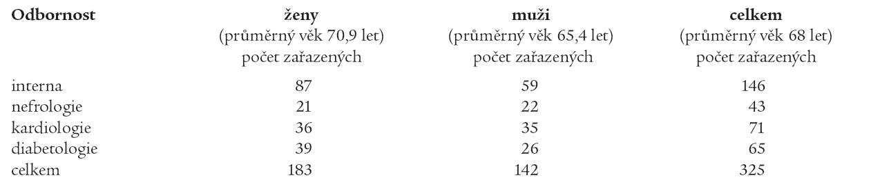 Počet a průměrný věk pacientů hodnocených ve studii na standardních lůžcích interní kliniky, nefrologicky a diabetologicky zaměřených lůžcích interní kliniky a kliniky kardiologie.
