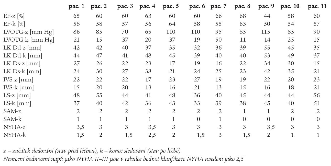 Výsledky – skupina A (individuální data).